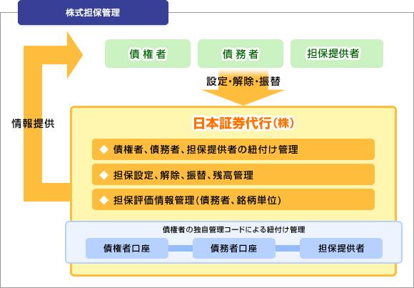 口座管理業務サービス【株式(担...